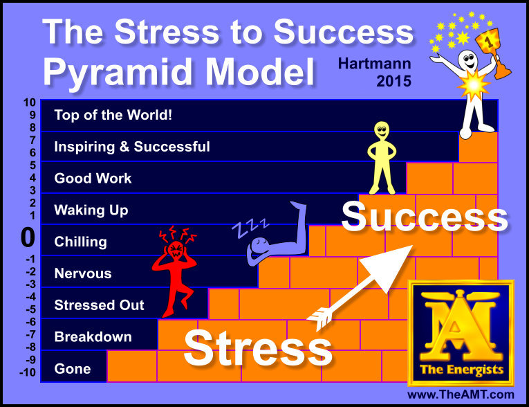 Stress To Success Pyramid Model - Hartmann 2015. All Rights Reserved In All Media